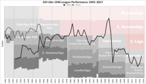 SSV Ulm 1846 - Historical chart of SSV Ulm and predecessors' league performance after WWII