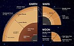 Schematic of similarities and differences in the interiors of Earth, Mars and Earth's Moon.jpg