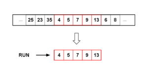 Timsort - Timsort algorithm searches for minimum-size ordered sequences, minruns, to perform its sort.