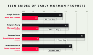 Mormonism and polygamy - Image: Teenage Brides of Early Mormon Leaders