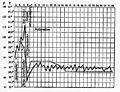 Temperature curve for relapsing fevers. Wellcome M0013361.jpg