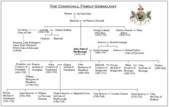 Duke of Marlborough (title) - The 1st Duke of Marlborough's Genealogy
