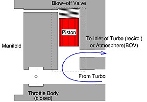Blowoff valve - When the throttle is closed, a vacuum forms in the manifold. This in combination with the pressurized air from the turbocharger moves the piston in the valve up, releasing the pressure into the inlet of the turbo (Recirc.) or the atmosphere (BOV).