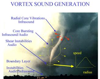 Tornado infrasound sources