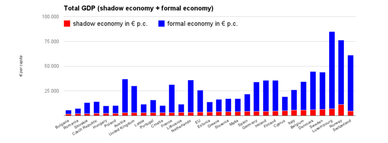 The total national GDP of EU countries, and its formal and informal (shadow economy) component per capita.[5]