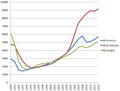 Transcaucasia GDP PPP in constant prices per capita.png