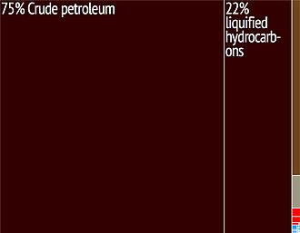 Equatorial Guinea - A proportional representation of Equatorial Guinea's exports.