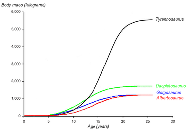 A graph showing the hypothesized growth curves (body mass versus age) of four tyrannosaurids. Tyrannosaurus rex is drawn in black. Based on Erickson et al. 2004.