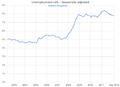 UK unemployment.png