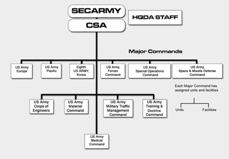 organisation de l'US Army