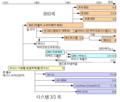 Unix timeline.ko.png