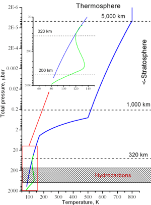 Atmosphere of Uranus - Temperature profiles in the stratosphere and thermosphere of Uranus. The shaded area is where hydrocarbons are concentrated.