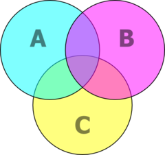 Diagrama de venn wikiwand diagrama de venn mostrando todas as intersees possveis entre a b e c ccuart Images