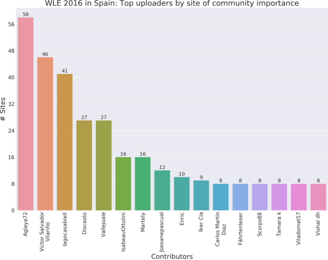 Top 18 contributors to Wiki Loves Earth 2016 in Spain by site of community importance.