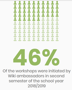 Workshops initiated by Wiki ambassadors.png