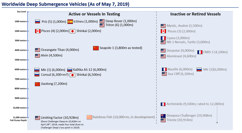 Worldwide deep submergence vehicles (as of May 7, 2019)