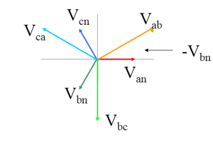 A phasor diagram for a wye configuration, in which Vab represents a line voltage and Van represents a phase voltage. Voltages are balanced as: