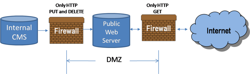 Configuration of Internal Content Management Systems and Publishing Server in DMZ