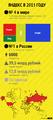 Инфографика Яндекс в 2013 году.png