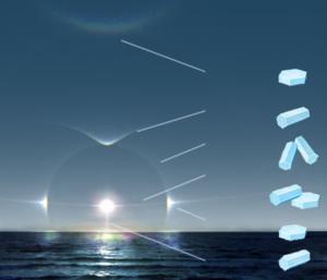 常见冰晕(ice halo)及形成对应冰晕冰晶的形态