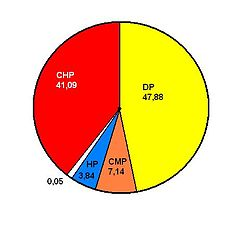 1957 Turkish general election results pie chart.jpg