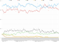 2004 Australian Federal Election Primary Vote Opinion Polling.png
