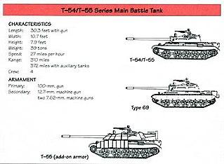 T-54/T-55 operators and variants