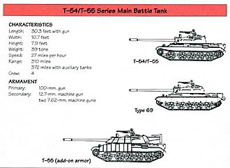 T-54/T-55 operators and variants - US Army recognition poster for Iraqi T-54 variants during the 1991 war