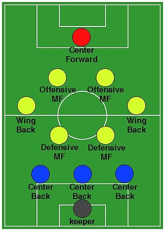 Formation (association football) - Image: 3 6 1