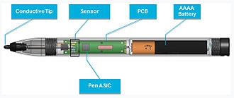 Active pen - N-trig Duosens Pen, inside view