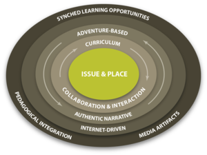 English: Guiding principles of the adventure l...