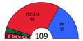Andalusia Parliament composition, 2004.PNG