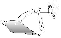 Aratro semplice1. Bure 2. Dispositivo di attacco 3. Dispositivo di regolazione  4. Coltro o coltello 5. Scalpello 6. Vomere 7. Versoio