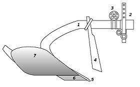 Aratro semplice portato1. Bure 2. Dispositivo di attacco 3. Dispositivo di regolazione  4. Coltro o coltello 5. Scalpello 6. Vomere 7. Versoio