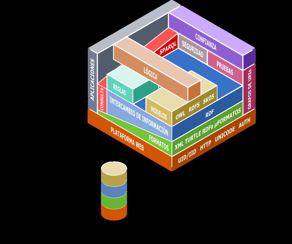 Arquitectura Tecnológica de la Web Semántica.png