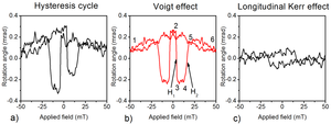 Voigt effect - Fig 1 : a) Experimental hysteresis cycle on a planar (Ga,Mn)As sample b) Voigt hysteresis cycle obtained by extracting the symmetric part of (a). c) Longitudinal Kerr obtained by extracting the asymmetric part of (a)