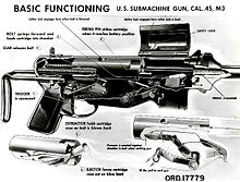 M3 submachine gun - Wikipedia