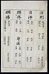 C14 Chinese medication chart; Beri-beri etc. Wellcome L0039607.jpg