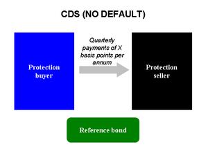 English: Credit Default Swap scheme (no default)