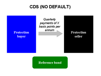Credit default swap - If the reference bond performs without default, the protection buyer pays quarterly payments to the seller until maturity