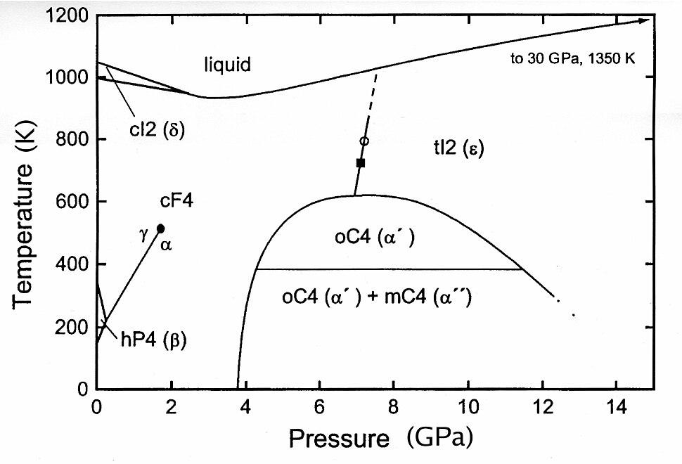 Cerium phase diagram
