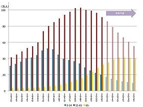 青森県年齢3区分推移 1920 - 2005 および将来予測 2010 - 2035(国勢調査、国立社会保障・人口問題研究所)