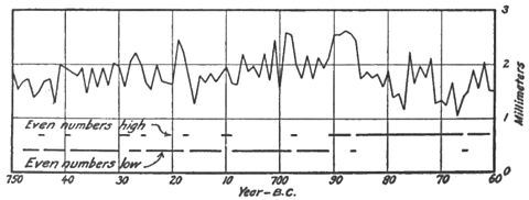 Climatic Cycles and Tree-Growth Fig 39.jpg