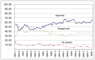 Public image of Bill Clinton - Clinton's approval ratings throughout his presidential career