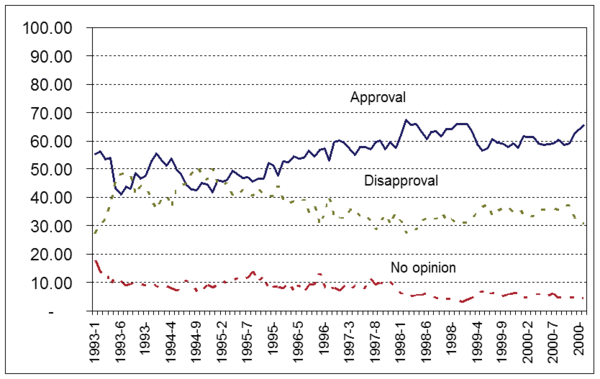 Clinton's approval ratings throughout his presidential career (Roper Center) Clinton approval rating.png