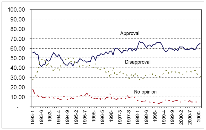 President Clintons Approval Rating