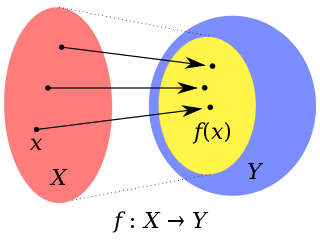 Image (mathematics) The set of all values of a function