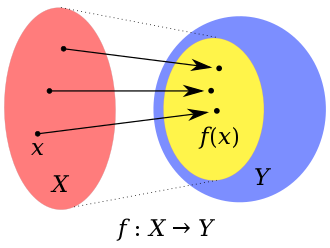 Surjective function - A non-surjective function from domain X to codomain Y. The smaller oval inside Y is the image (also called range) of f. This function is not surjective, because the image does not fill the whole codomain. In other words, Y is colored in a two-step process: First, for every x in X, the point f(x) is colored yellow; Second, all the rest of the points in Y, that are not yellow, are colored blue. The function f is surjective only if there are no blue points.
