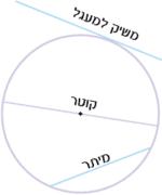 מיתר, קוטר ומשיק למעגל