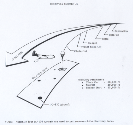 Corona film capsule recovery sequence. Credit: CIA Directorate of Science and Technology Corona recovery sequence.PNG